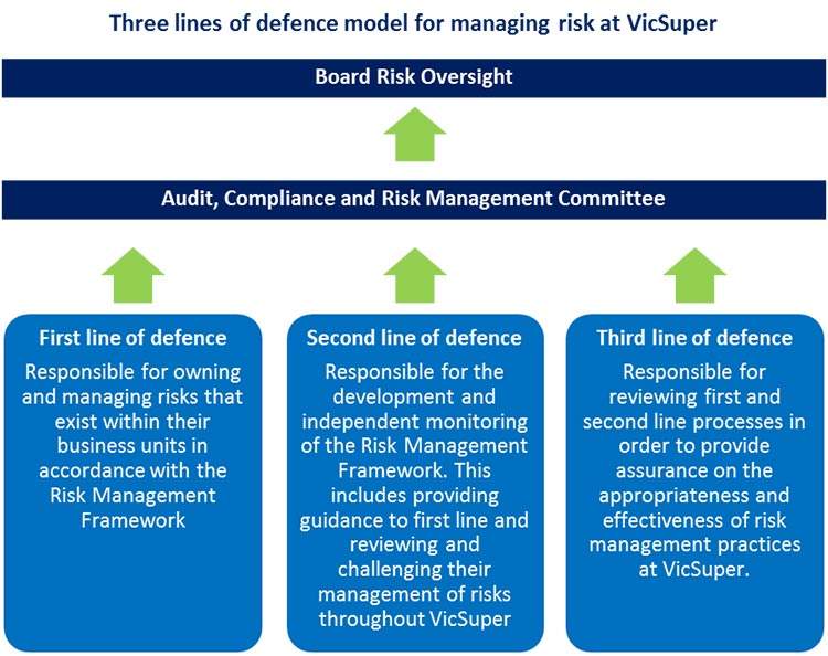 Risk management graph
