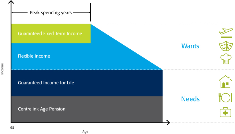 Layering your income graph with needs and wants